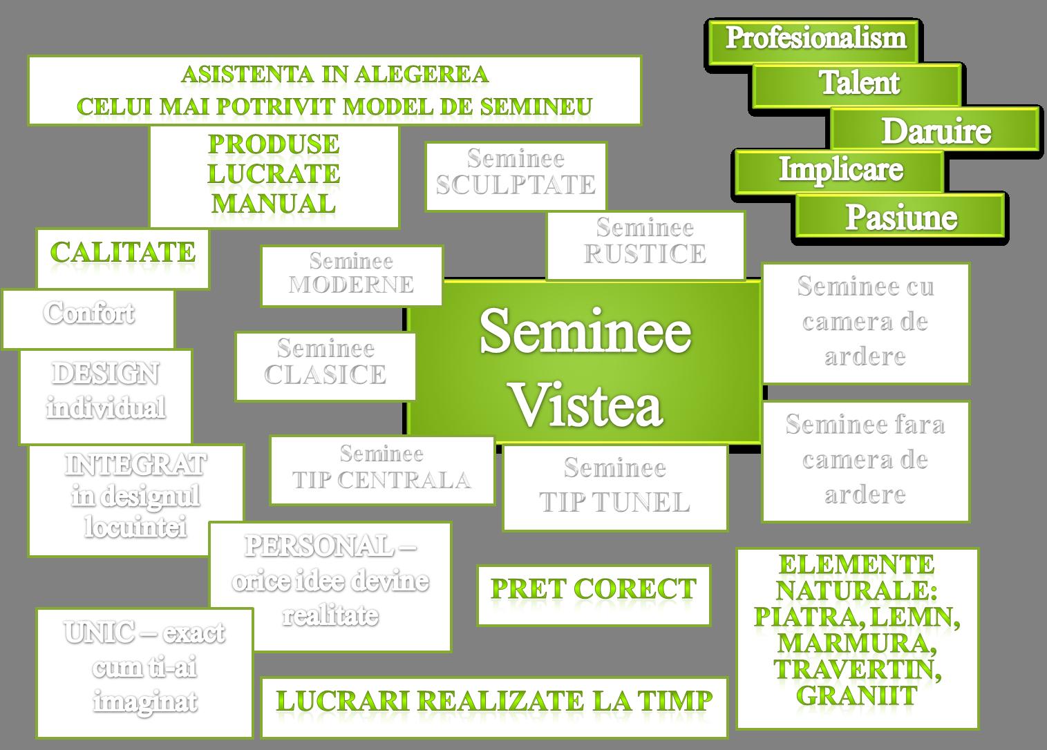 calitate, stil, personalitate, confort, durabilitate, rezistenta, asistenta, talent, profesionalism, daruire, implicare